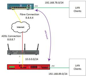 Cisco to Watchguard diagram